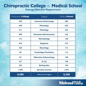 Education for Chiropractor